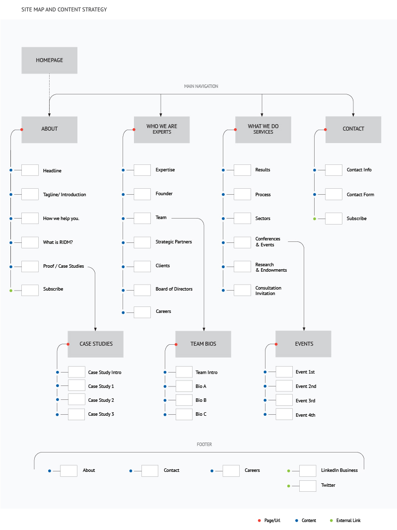 Site Map and Content Strategy