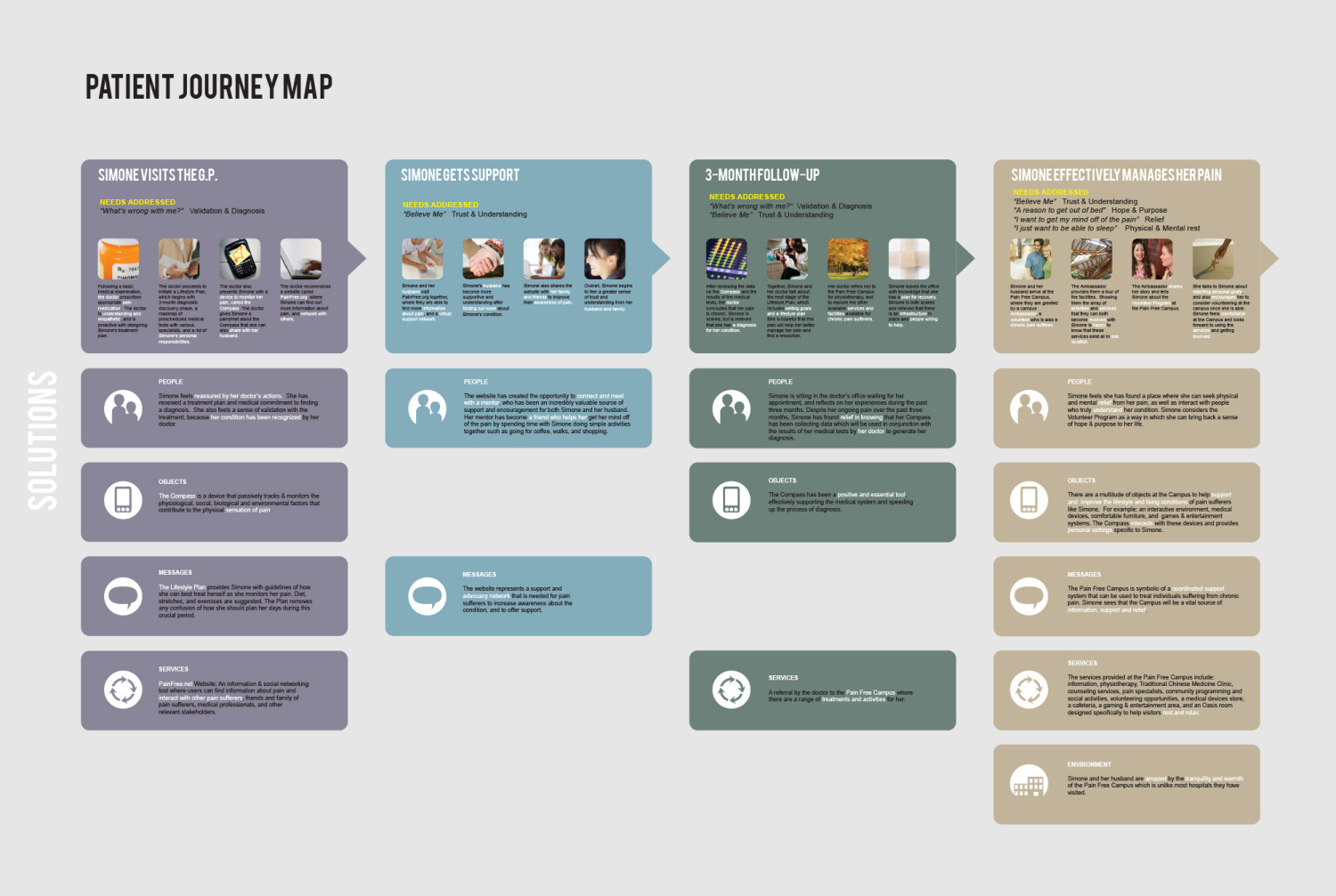 Patient Journey Map